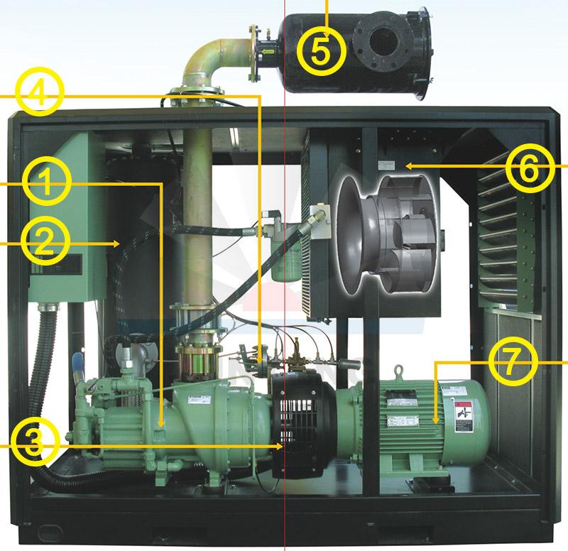 寿力螺杆真空泵内部结构及产品优势示意图